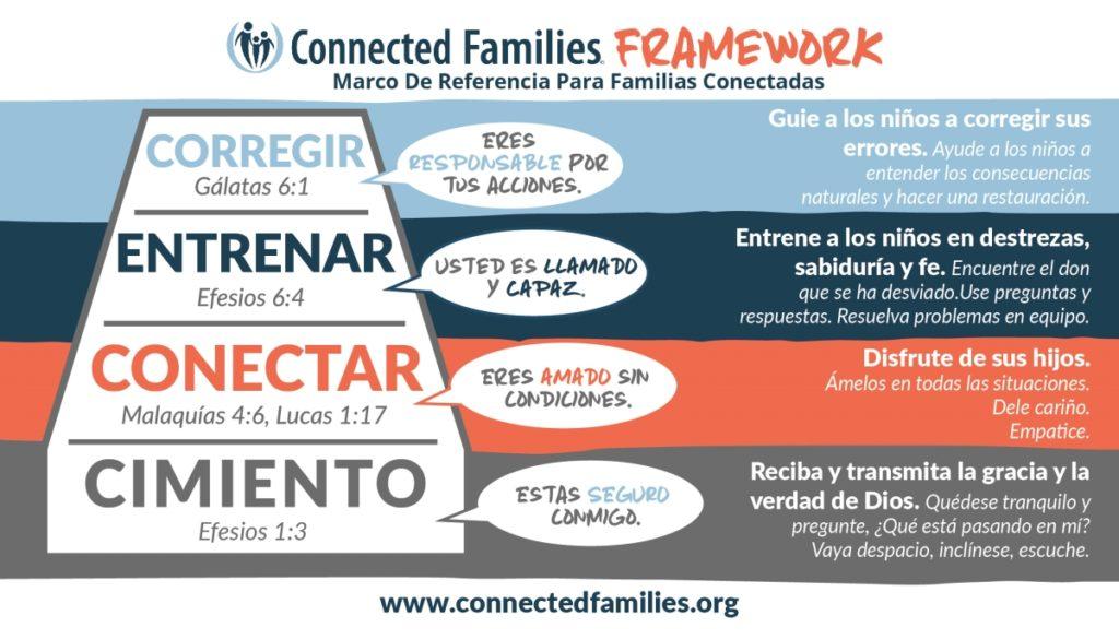 Optimized Framework Spanish 2021 1